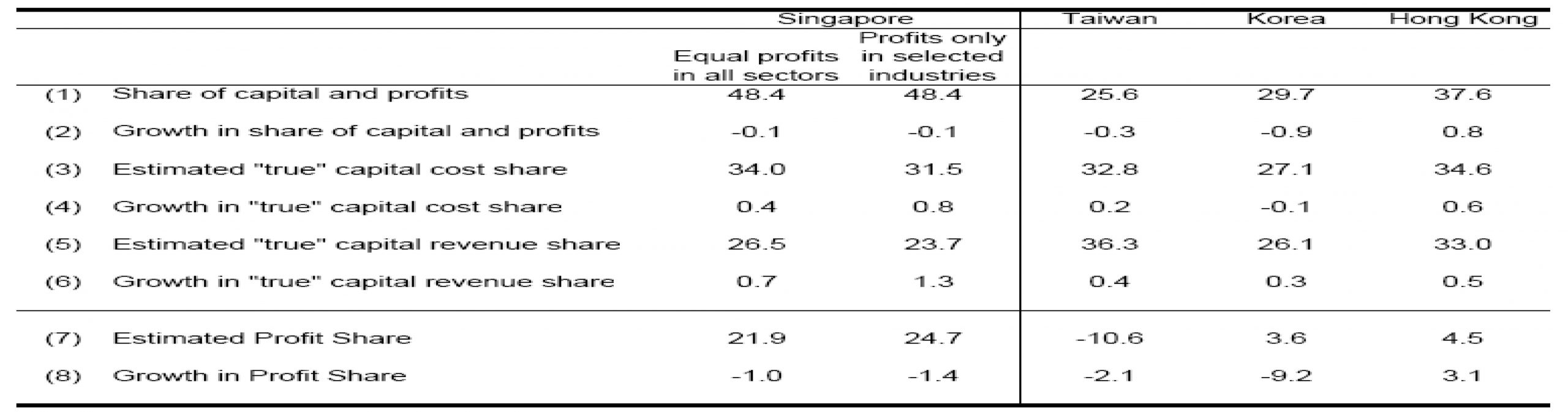 Estimation of Capital and Profit Shares, 1970-1990