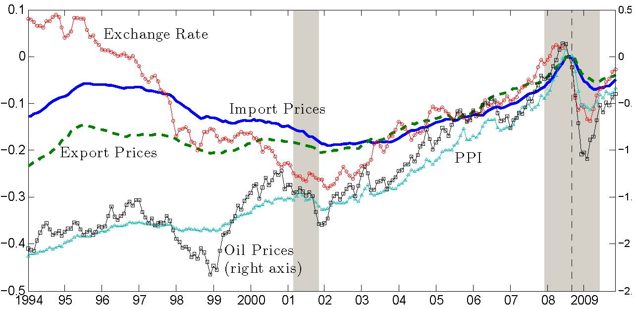 Figure of Trade Prices, Producer Prices, Oil Prices, and the Exchange Rate