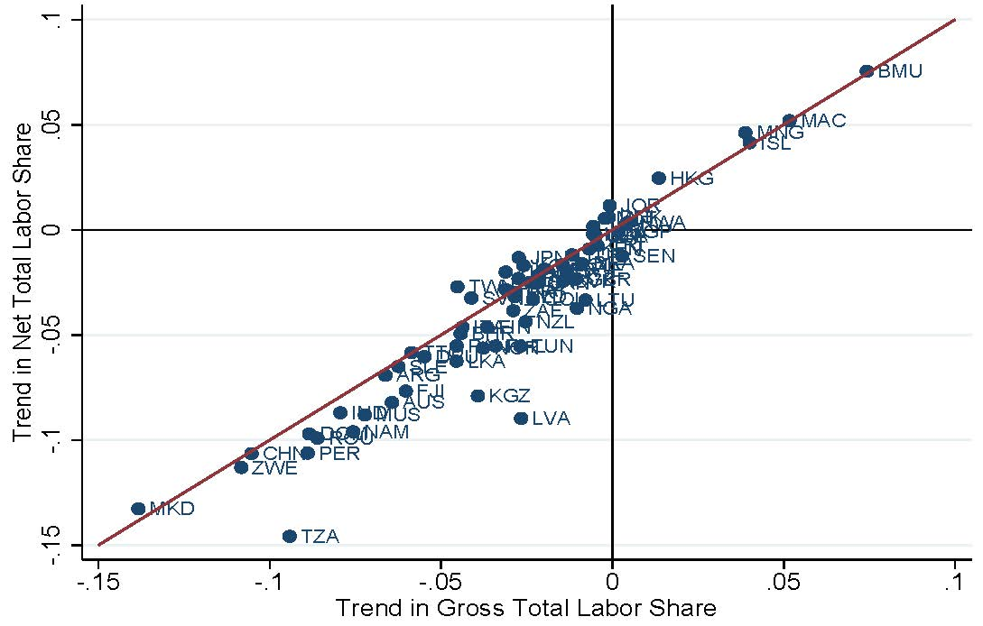 Figure of Gross vs. Net Labor Shares in the PWT
