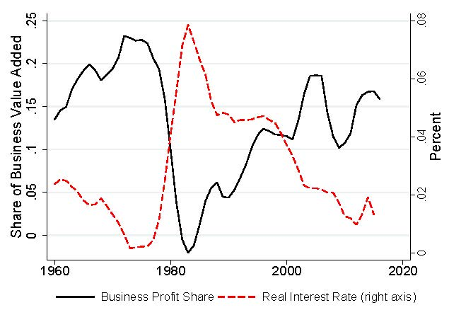 Figure of Share of Business Value Added in Accounting for Factorless Income with Loukas Karabarbounis