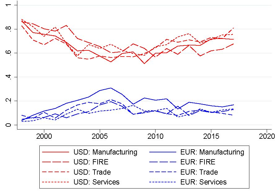 Figure of Dollar and Euro Use to Denominate Bank Loans, By Sector from The Rise of the Dollar and Fall of the Euro as International Currencies with Matteo Maggiori and Jesse Schreger