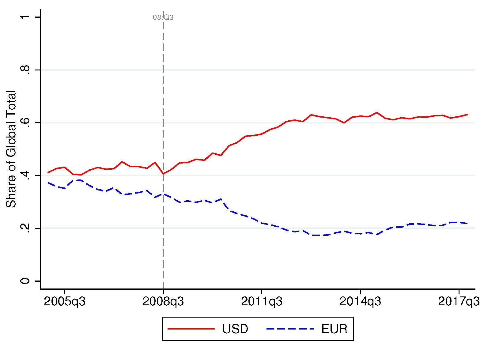 Figure of Rising Dollar and Falling Euro Shares of Cross-Border Corporate Bond Positions from International Currencies and Capital Allocation with Matteo Maggiori and Jesse Schreger