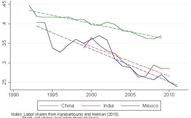 Figure of Labor-Abundant Countries